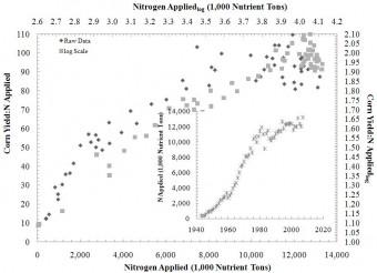 corn-vs-nitrogen