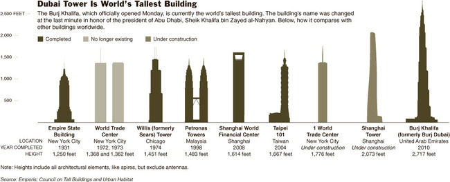 worldstallestbuildings1